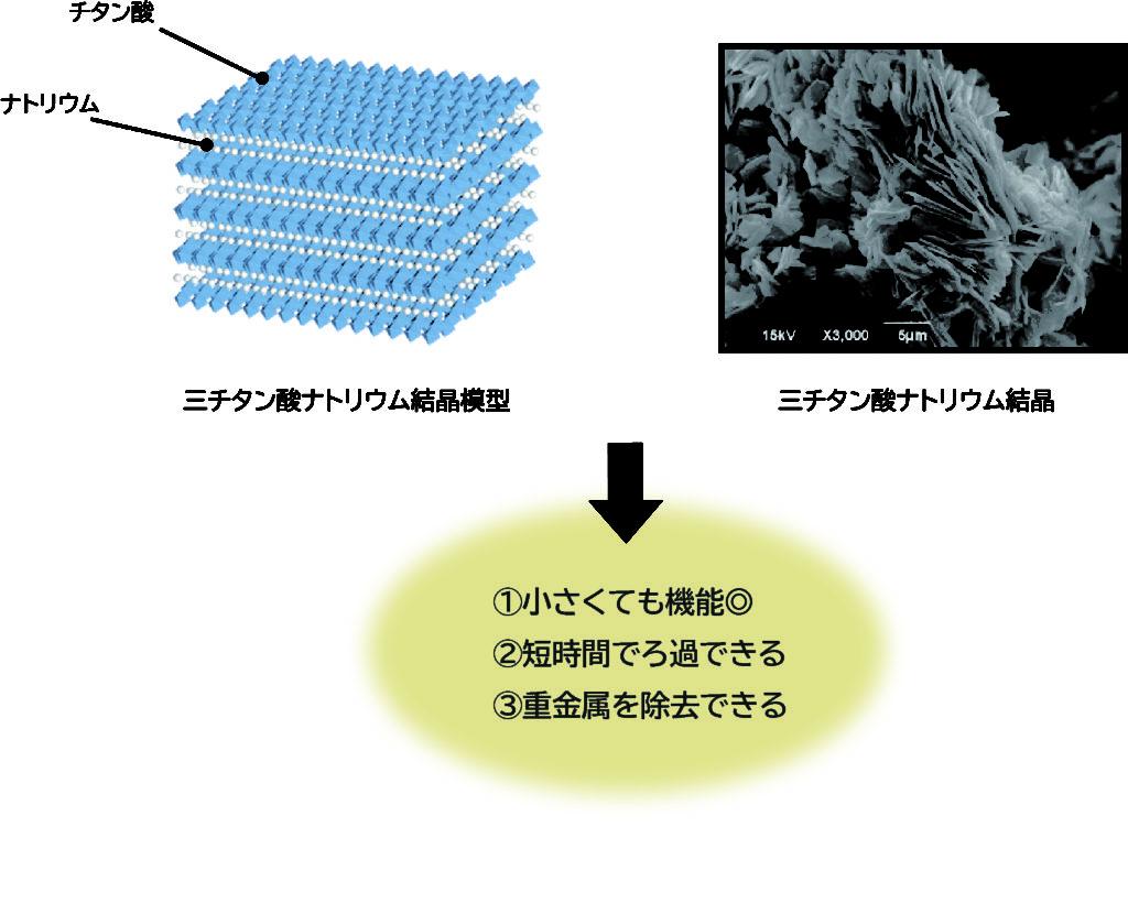 三チタン酸+浄水イメージ